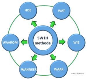 5W1H-methode